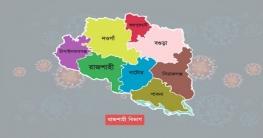রাজশাহী বিভাগে করোনা শনাক্ত ১৩ হাজার ছাড়িয়েছে